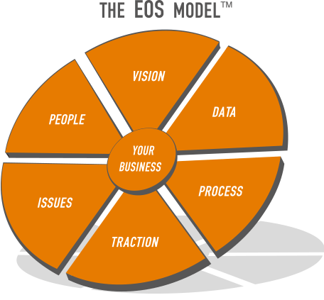 how-the-entrepreneurial-operating-system-works