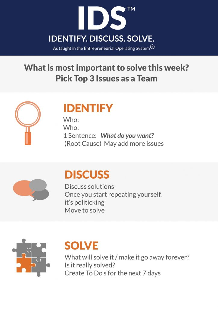 Identify Discuss Solve Infographic