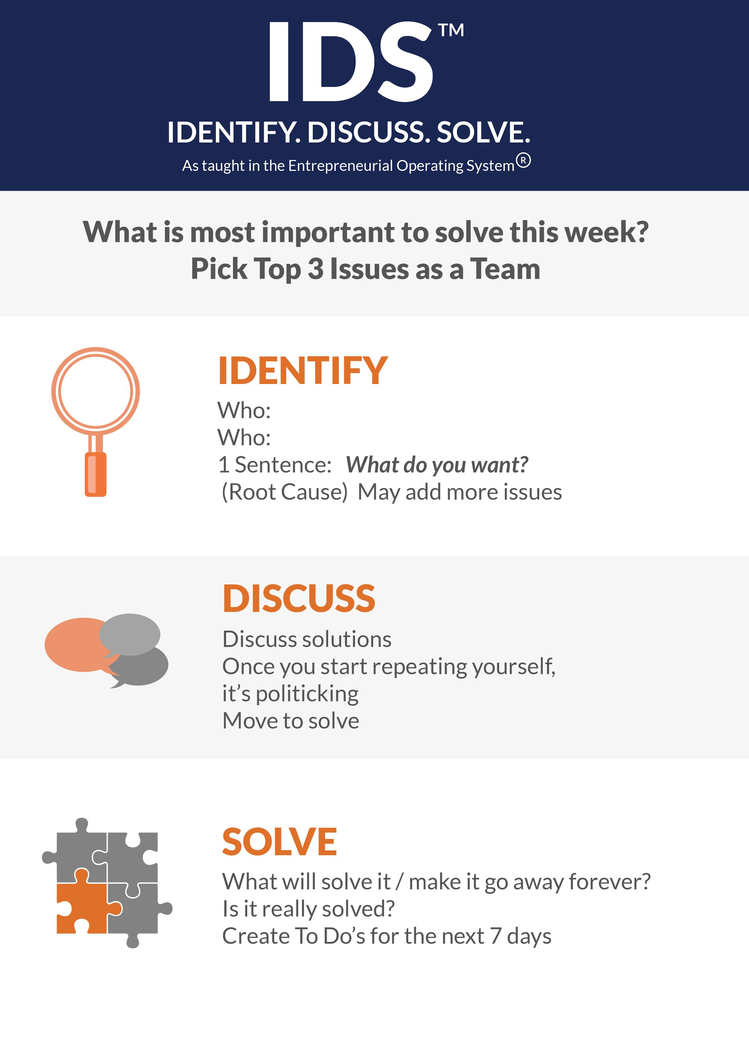 Identify. Discuss. Solve - Infographic - Bold Clarity