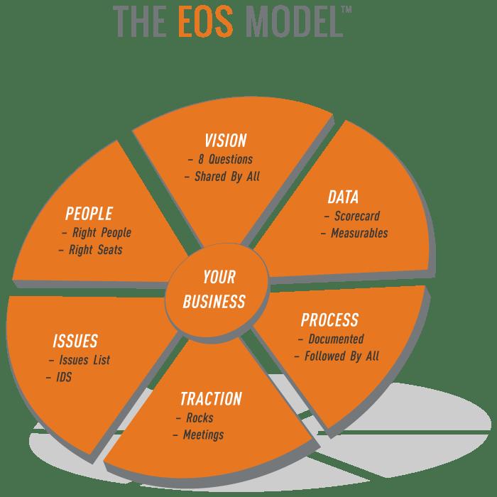Six Key Components